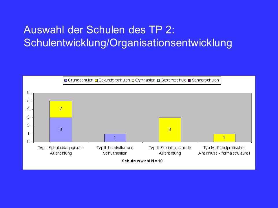 Auswahl der Schulen des TP 2: Schulentwicklung/Organisationsentwicklung