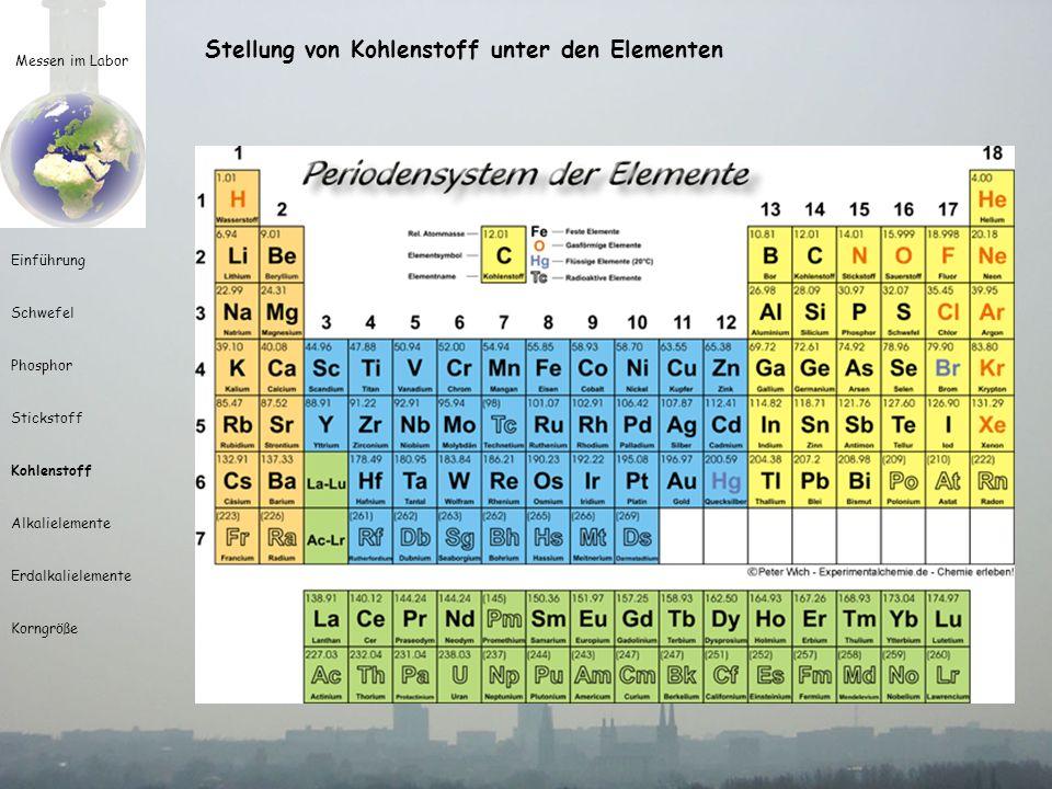 Messen im Labor Einführung Schwefel Phosphor Stickstoff Kohlenstoff Alkalielemente Erdalkalielemente Korngröße Stellung von Kohlenstoff unter den Elementen