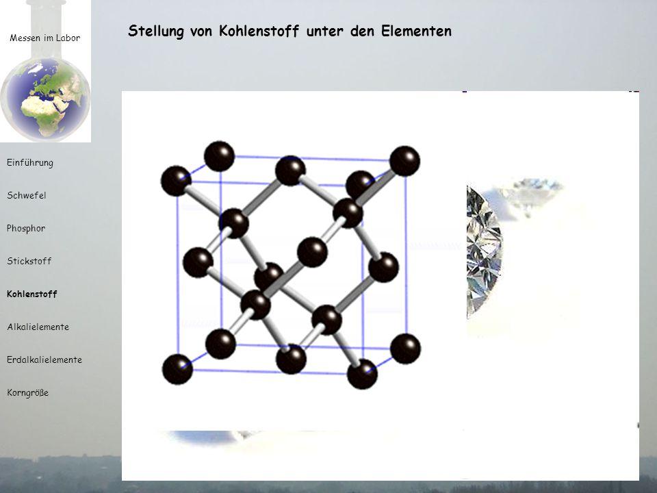 Messen im Labor Einführung Schwefel Phosphor Stickstoff Kohlenstoff Alkalielemente Erdalkalielemente Korngröße Stellung von Kohlenstoff unter den Elementen Einordnung 1 tes Element der IV ten Hauptgruppe Name abgeleitet vom lateinischen carbo = Kohle 12 C-Isotop = Bezugsgröße der Atommassenskala, 1 mol 12 C = 12 g Eigenschaften rA = 12,011 Isotope: 12 C (98,89%), 13 C (1,11%) und 14 C (10 -10 %) Halbwertzeit = 5736 Jahre Nichtmetall, geruch- und geschmacklos reduziert bei hohen Temperaturen die meisten Oxide 2 Modifikationen: Graphit und Diamant