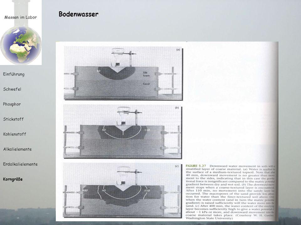 Messen im Labor Einführung Schwefel Phosphor Stickstoff Kohlenstoff Alkalielemente Erdalkalielemente Korngröße Bodenwasser