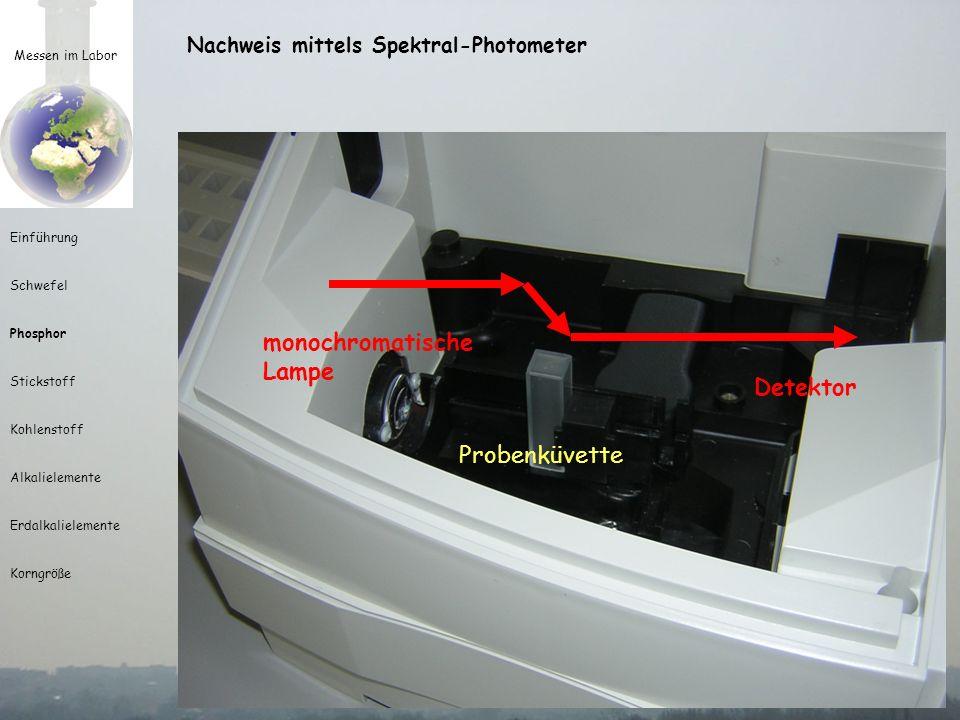 Messen im Labor Einführung Schwefel Phosphor Stickstoff Kohlenstoff Alkalielemente Erdalkalielemente Korngröße Nachweis mittels Spektral-Photometer Energie I 0 Energie I 1 Extinktion E = log I 0 /I 1 = log I 0 – log I 1 Transparenz T = I 1 /I 0 =>E = -log T keine Absorption 100% Absorption 90% Absorption 30% Absorption I 1 /I 0 =1 I 1 /I 0 =0 I 1 /I 0 =0,1 I 1 /I 0 =0,7 I 0 /I 1 =1 I 0 /I 1 =>ue I 0 /I 1 =10 I 0 /I 1 =1,42 E = 0 E => ue E = 1 E = 0,15
