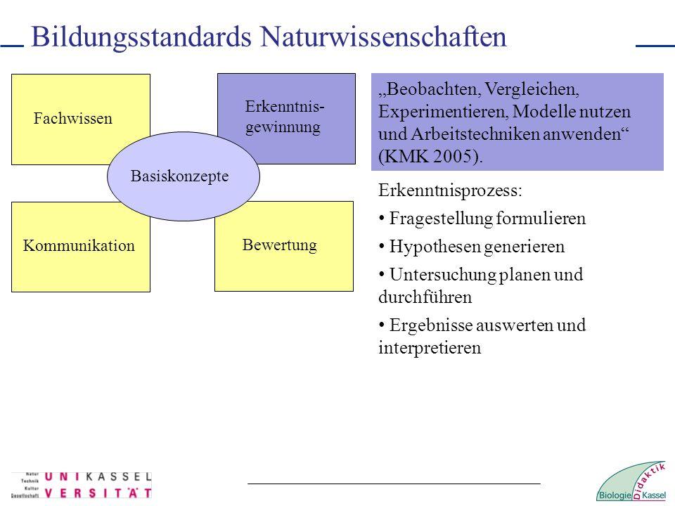 Bildungsstandards Naturwissenschaften Fachwissen Erkenntnis- gewinnung Kommunikation Bewertung Basiskonzepte Beobachten, Vergleichen, Experimentieren,