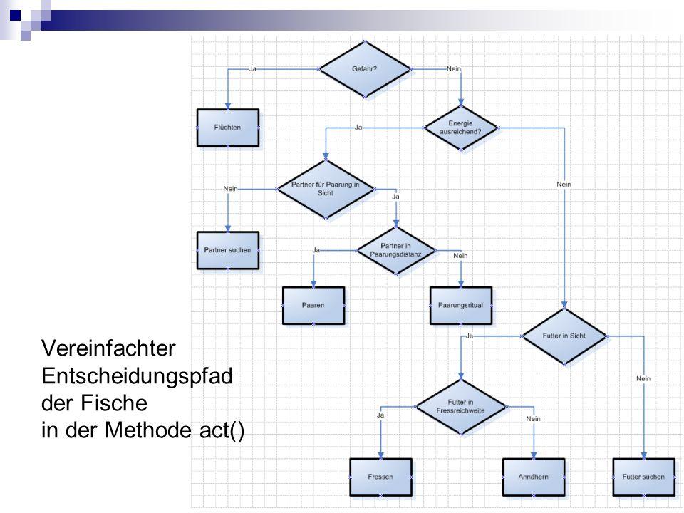 Vereinfachter Entscheidungspfad der Fische in der Methode act()