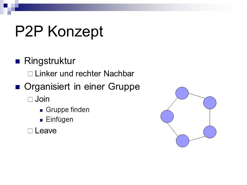 P2P Konzept Ringstruktur Linker und rechter Nachbar Organisiert in einer Gruppe Join Gruppe finden Einfügen Leave