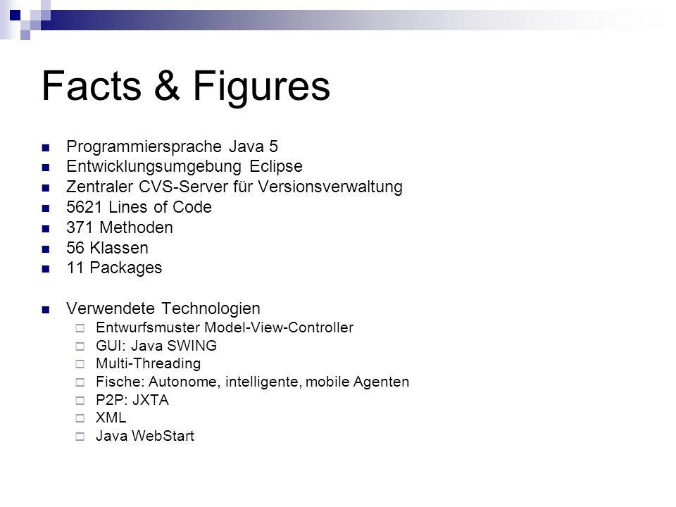 Facts & Figures Programmiersprache Java 5 Entwicklungsumgebung Eclipse Zentraler CVS-Server für Versionsverwaltung 5621 Lines of Code 371 Methoden 56 Klassen 11 Packages Verwendete Technologien Entwurfsmuster Model-View-Controller GUI: Java SWING Multi-Threading Fische: Autonome, intelligente, mobile Agenten P2P: JXTA XML Java WebStart