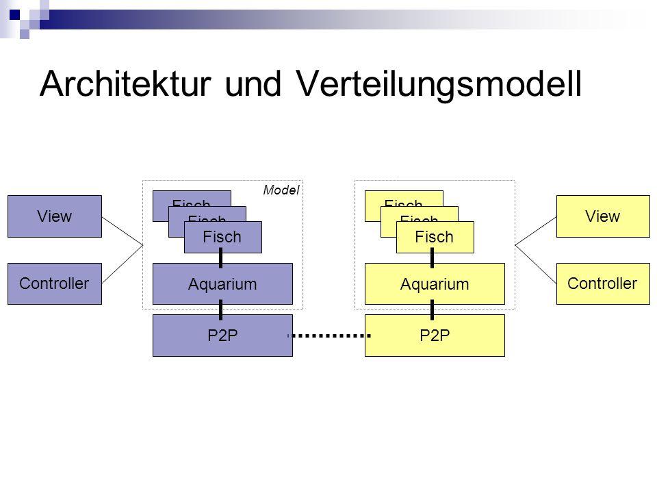 Architektur und Verteilungsmodell Aquarium Fisch P2P Aquarium Fisch P2P Controller View Model Controller View