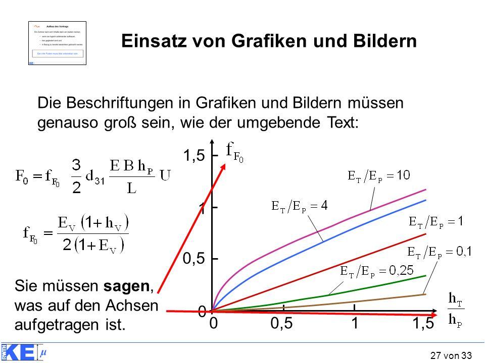 27 von 33 Die Beschriftungen in Grafiken und Bildern müssen genauso groß sein, wie der umgebende Text: Einsatz von Grafiken und Bildern 00,511,5 0 0,5
