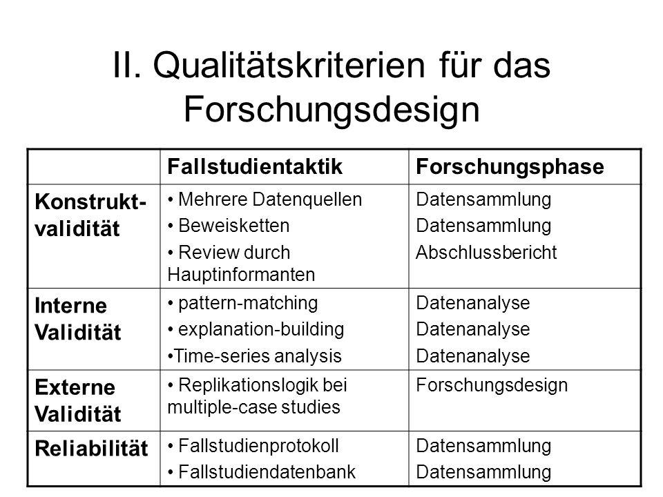 II. Qualitätskriterien für das Forschungsdesign FallstudientaktikForschungsphase Konstrukt- validität Mehrere Datenquellen Beweisketten Review durch H