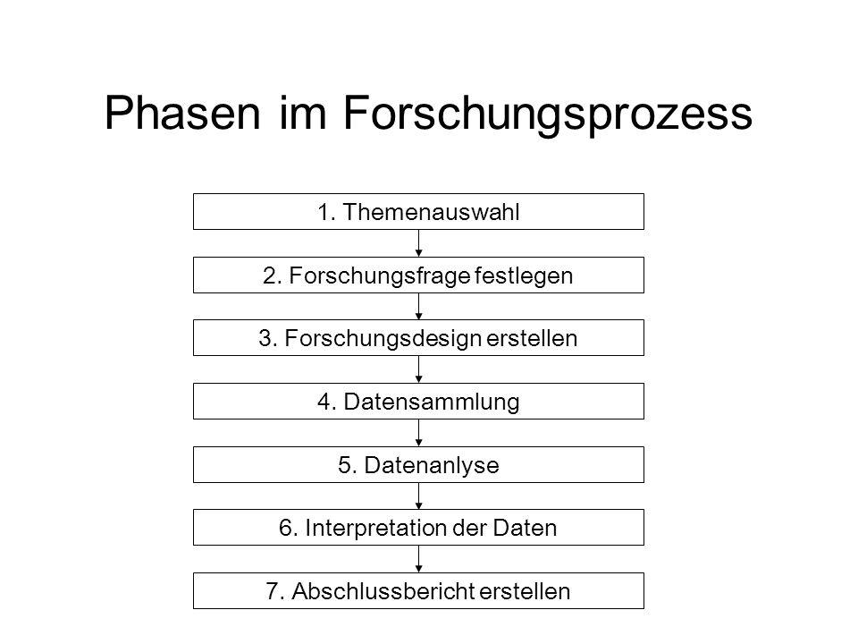Phasen im Forschungsprozess 1.Themenauswahl 2. Forschungsfrage festlegen 3.