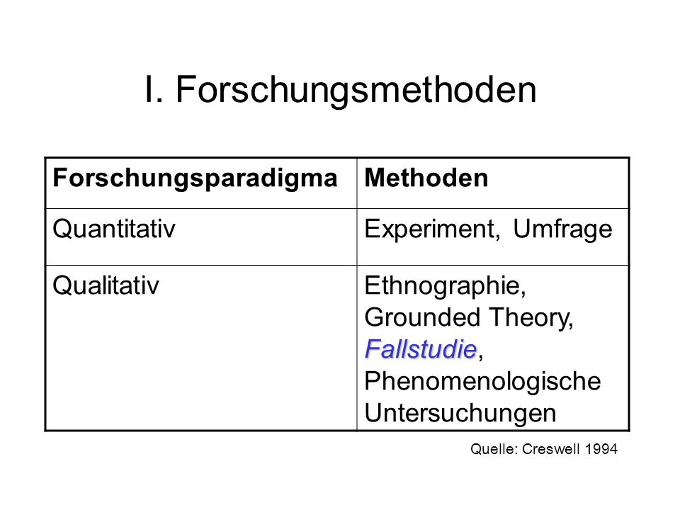 I. Forschungsmethoden ForschungsparadigmaMethoden QuantitativExperiment, Umfrage Qualitativ Fallstudie Ethnographie, Grounded Theory, Fallstudie, Phen