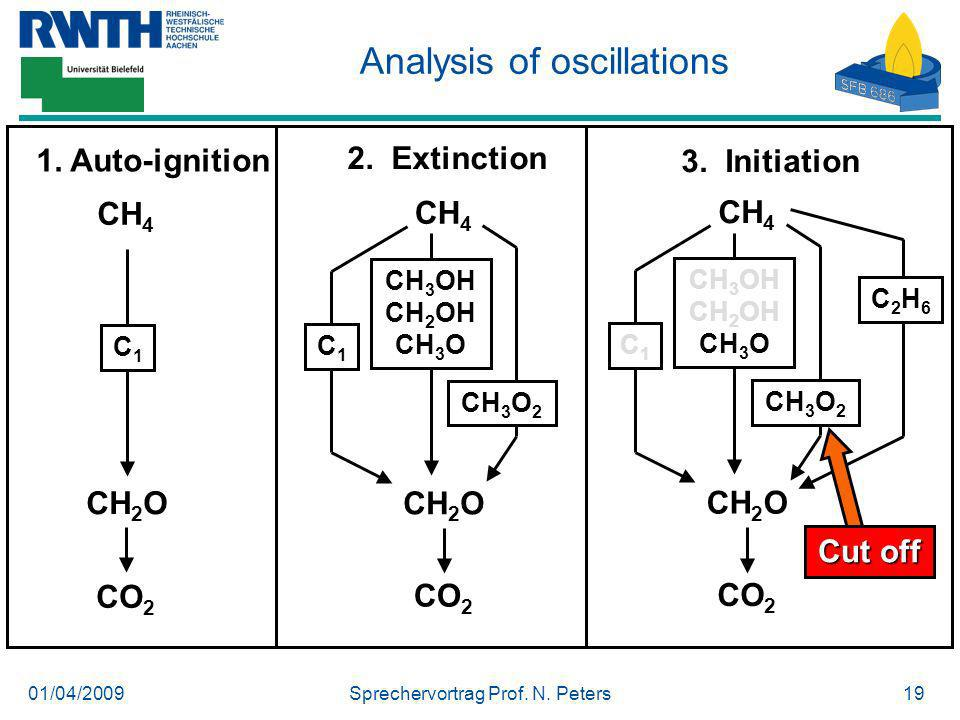 01/04/2009Sprechervortrag Prof. N. Peters19 Analysis of oscillations 1. Auto-ignition 2. Extinction 3. Initiation CH 4 CO 2 CH 2 O CH 3 OH CH 2 OH CH