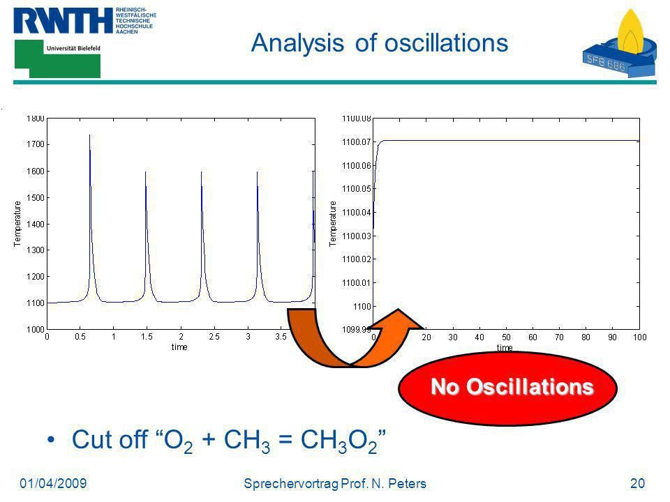 01/04/2009Sprechervortrag Prof. N. Peters20 Analysis of oscillations Cut off O 2 + CH 3 = CH 3 O 2 No Oscillations