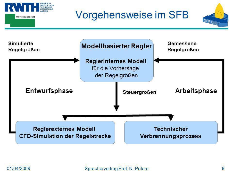 01/04/2009Sprechervortrag Prof. N. Peters6 Modellbasierter Regler Reglerinternes Modell für die Vorhersage der Regelgrößen EntwurfsphaseArbeitsphase S