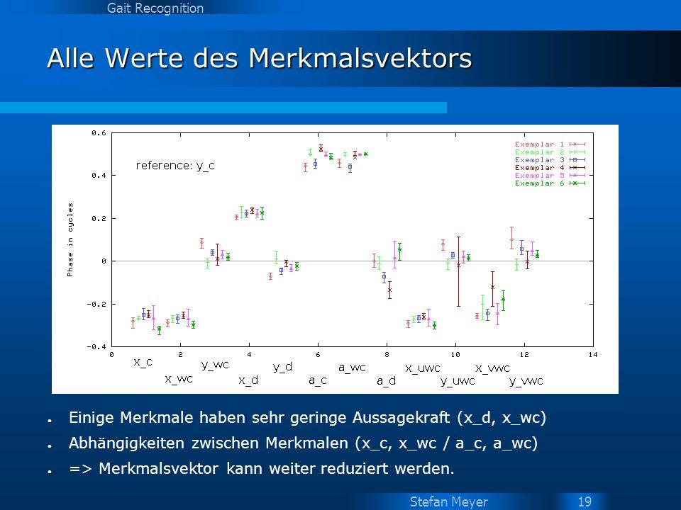 Stefan Meyer Gait Recognition 19 Alle Werte des Merkmalsvektors Einige Merkmale haben sehr geringe Aussagekraft (x_d, x_wc) Abhängigkeiten zwischen Me