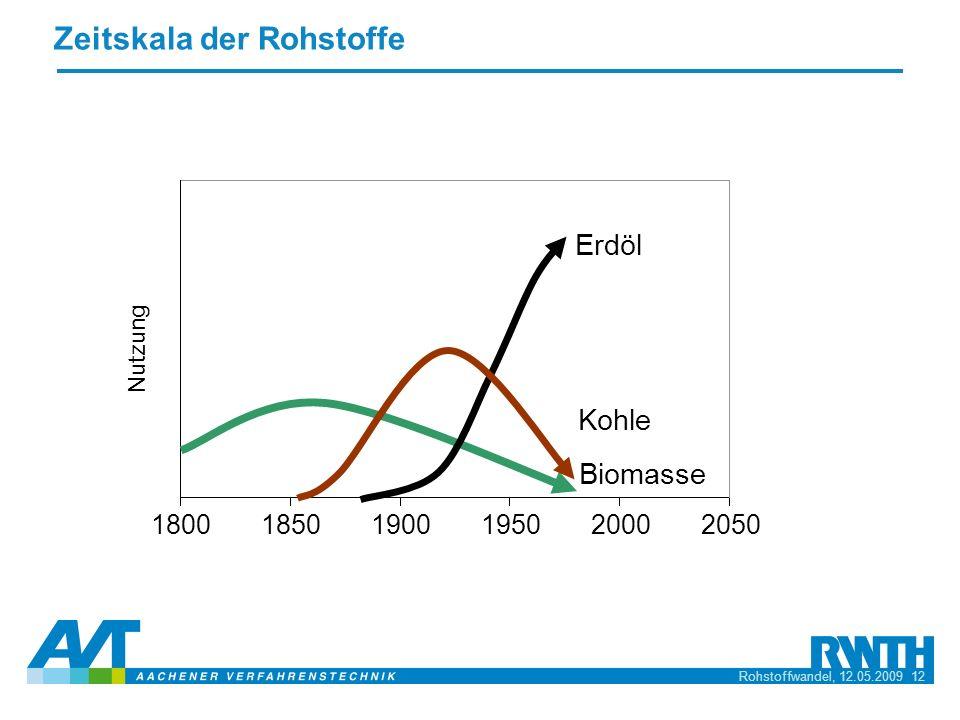 Rohstoffwandel, 12.05.2009 12 Zeitskala der Rohstoffe 185019001950200020501800 Erdöl Kohle Biomasse Nutzung