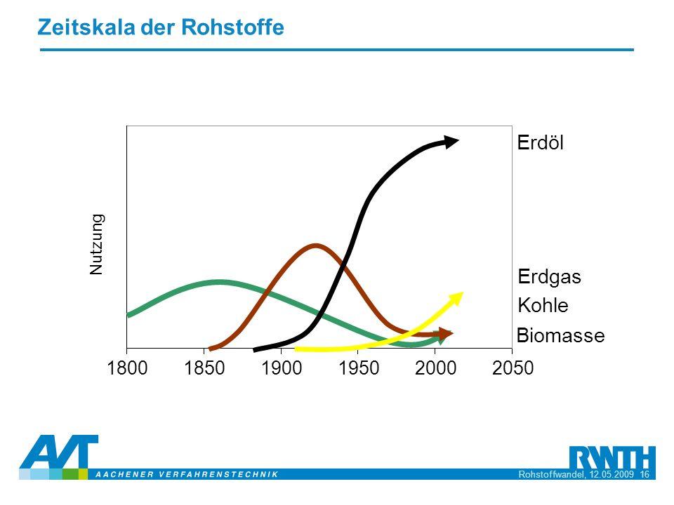 Rohstoffwandel, 12.05.2009 16 Zeitskala der Rohstoffe 185019001950200020501800 Erdöl Erdgas Kohle Biomasse Nutzung