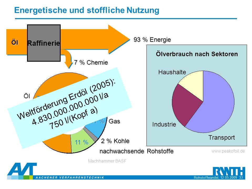 Rohstoffwandel, 12.05.2009 33 Energetische und stoffliche Nutzung Öl Gas 2 % Kohle nachwachsende Rohstoffe Gesamt- verbrauch: ~ 20 Mt / a 11 % 76 % 93