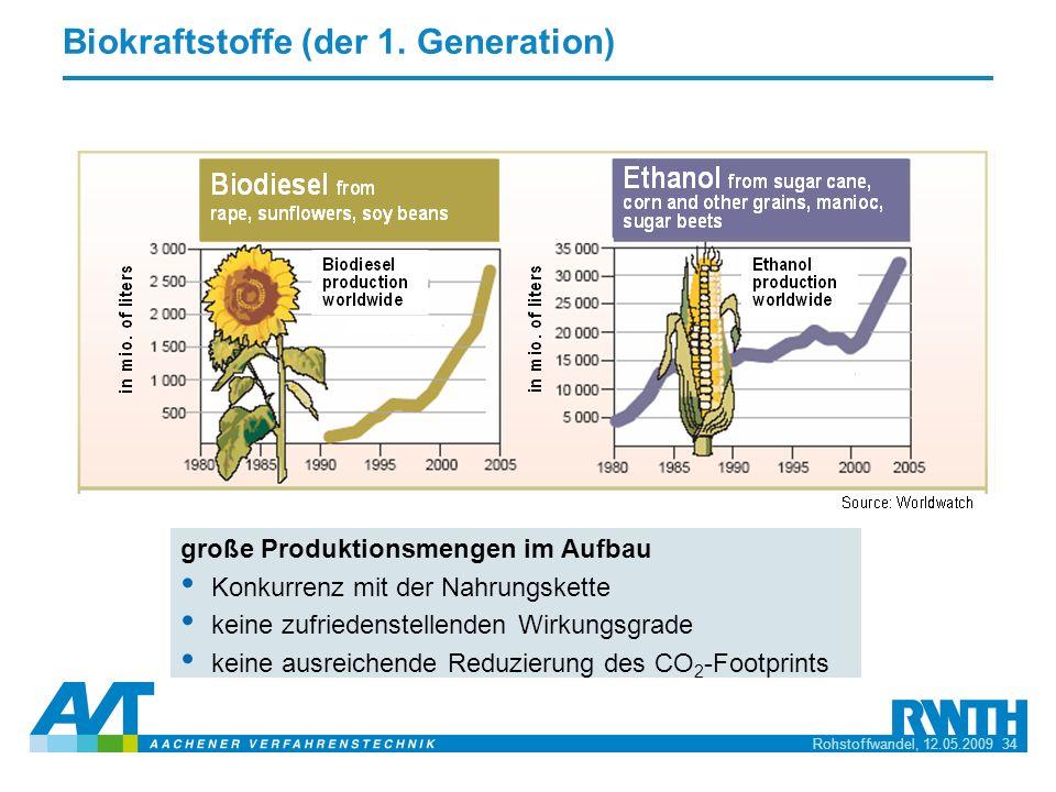Rohstoffwandel, 12.05.2009 34 Biokraftstoffe (der 1. Generation) große Produktionsmengen im Aufbau Konkurrenz mit der Nahrungskette keine zufriedenste