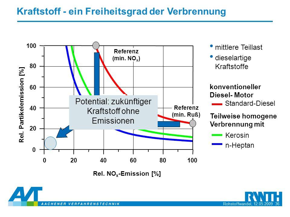 Rohstoffwandel, 12.05.2009 36 Kraftstoff - ein Freiheitsgrad der Verbrennung mittlere Teillast dieselartige Kraftstoffe konventioneller Diesel- Motor