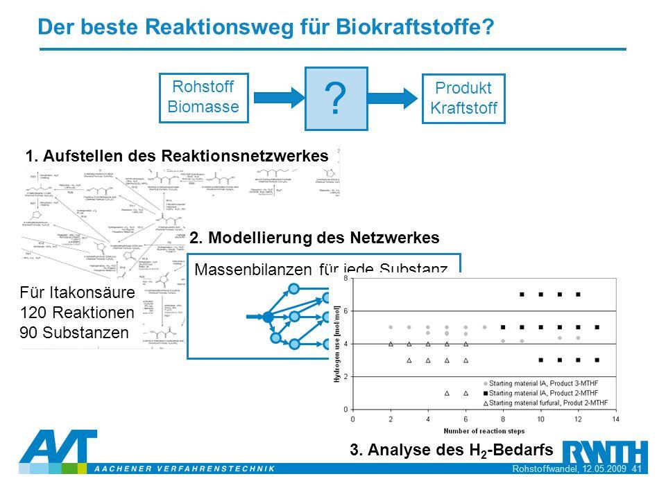 Rohstoffwandel, 12.05.2009 41 3. Analyse des H 2 -Bedarfs Der beste Reaktionsweg für Biokraftstoffe? 1. Aufstellen des Reaktionsnetzwerkes Für Itakons