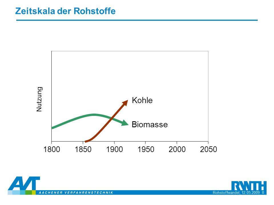 Rohstoffwandel, 12.05.2009 8 Zeitskala der Rohstoffe 185019001950200020501800 Kohle Biomasse Nutzung