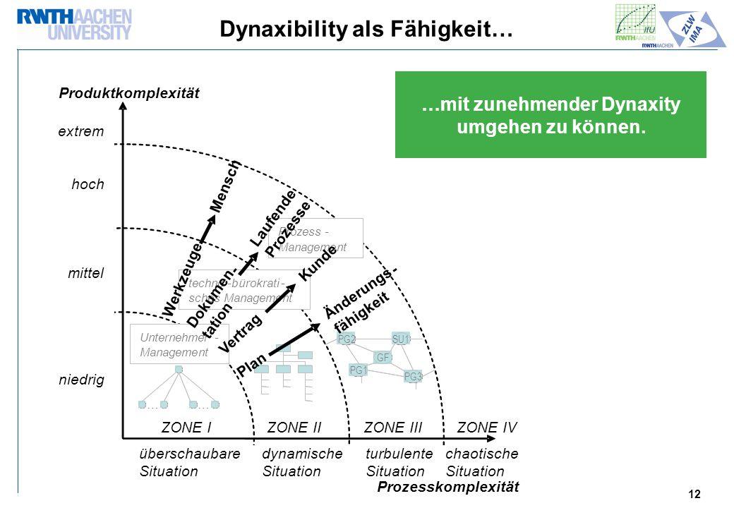12 überschaubare Situation Prozesskomplexität … … … … ZONE IZONE IIZONE IIIZONE IV Unternehmer- Management techno-bürokrati- sches Management Prozess- Management PG2 GF SU1 PG3 PG1 PG2 GF SU1 PG3 PG1 dynamische Situation turbulente Situation chaotische Situation Werkzeuge Mensch Dokumen - Laufende tation Prozesse Vertrag Kunde Plan Ä nderungs - f ä higkeit Dynaxibility als Fähigkeit… …mit zunehmender Dynaxity umgehen zu können.