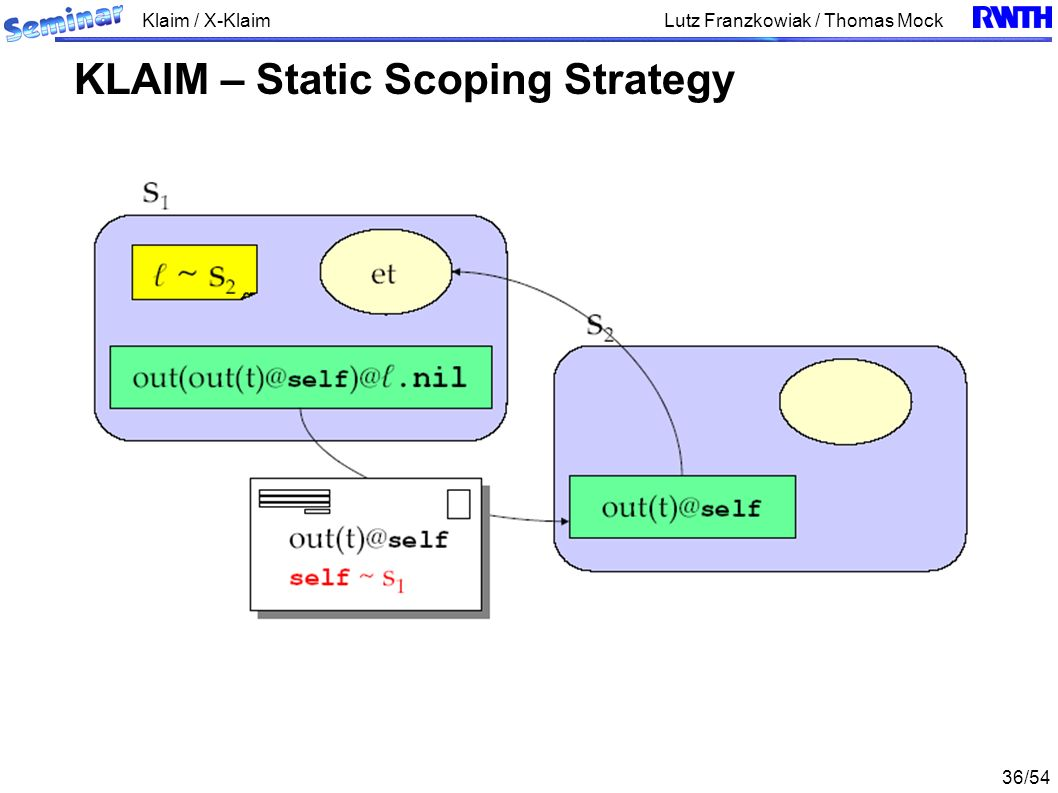 Klaim / X-Klaim 36/54 Lutz Franzkowiak / Thomas Mock KLAIM – Static Scoping Strategy