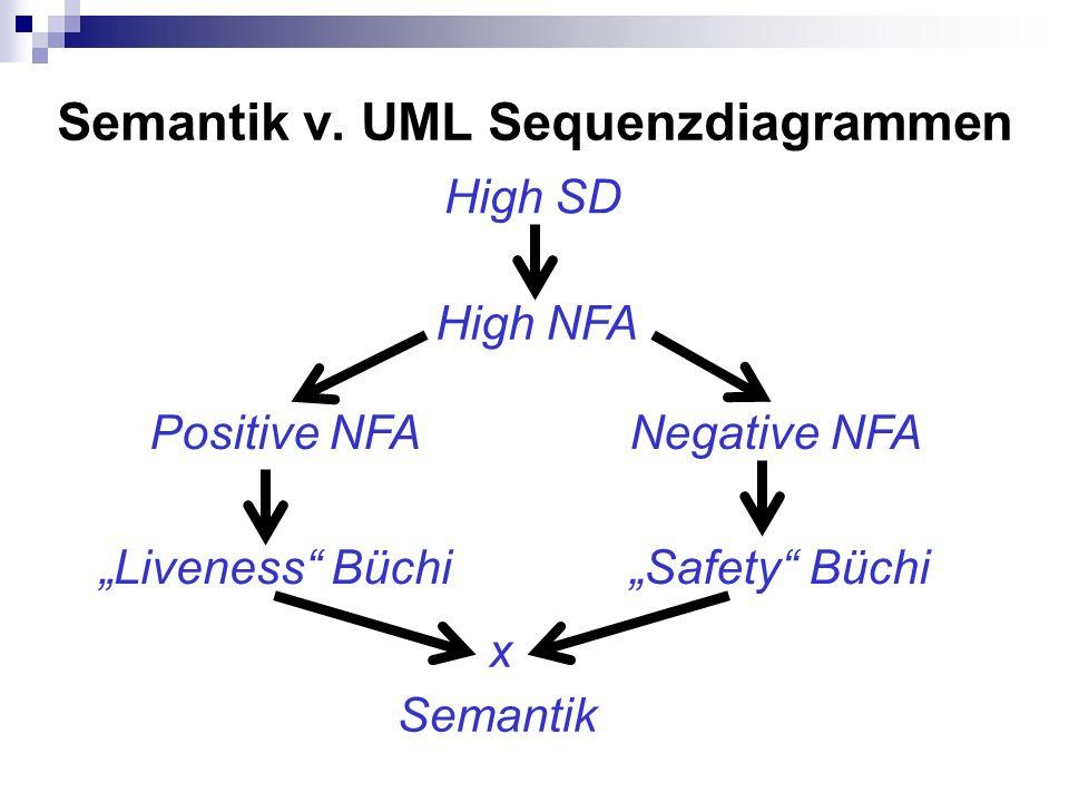 Semantik v. UML Sequenzdiagrammen High SD High NFA Positive NFANegative NFA Liveness BüchiSafety Büchi x Semantik