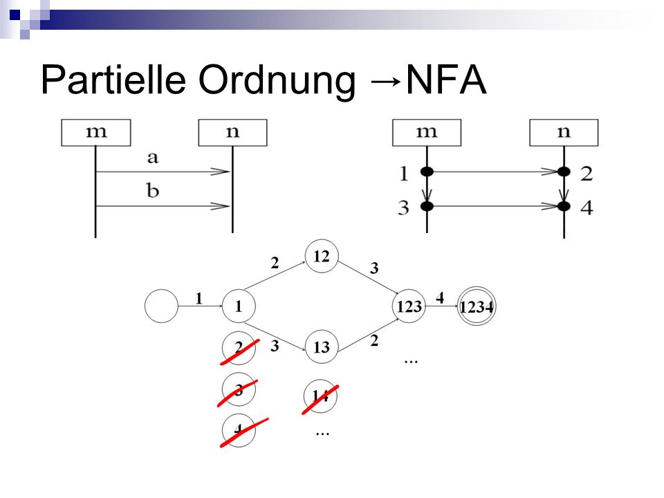 Partielle Ordnung NFA