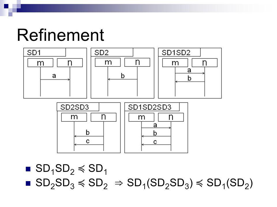 Refinement SD 1 SD 2 SD 1 SD 2 SD 3 SD 2 SD 1 (SD 2 SD 3 ) SD 1 (SD 2 )
