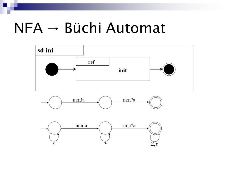 NFA Büchi Automat