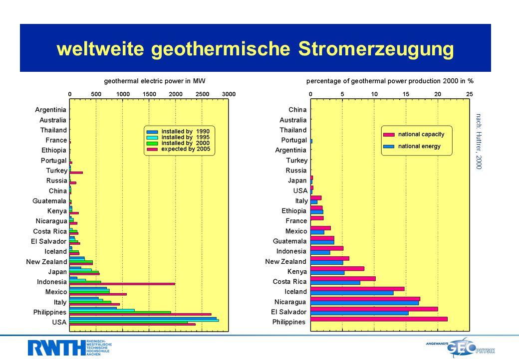 weltweite geothermische Stromerzeugung nach: Huttrer, 2000