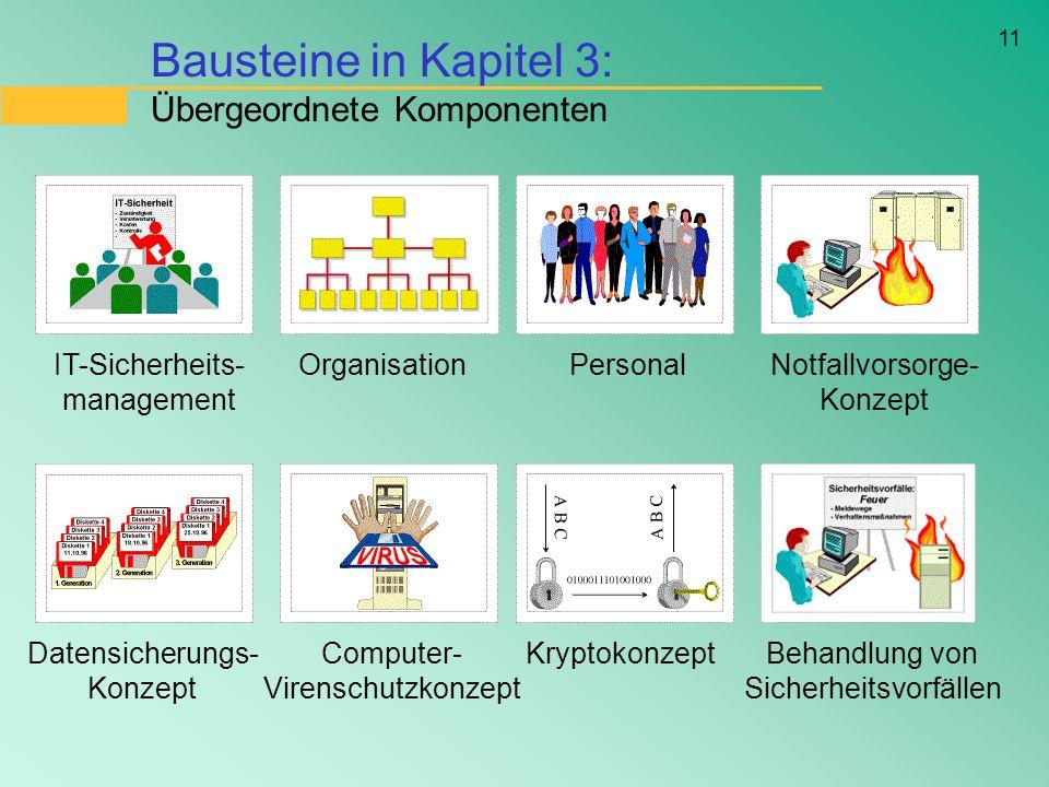 11 Bausteine in Kapitel 3: Übergeordnete Komponenten IT-Sicherheits- management OrganisationPersonalNotfallvorsorge- Konzept Datensicherungs- Konzept