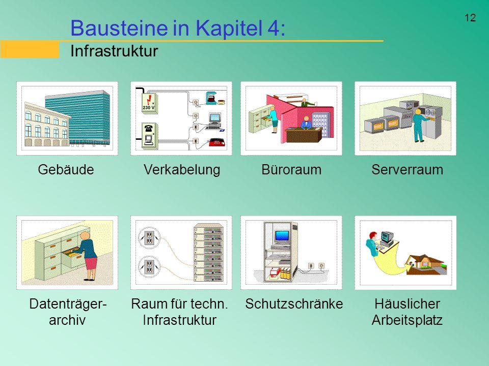 12 Bausteine in Kapitel 4: Infrastruktur GebäudeVerkabelungBüroraumServerraum Datenträger- archiv Raum für techn. Infrastruktur SchutzschränkeHäuslich