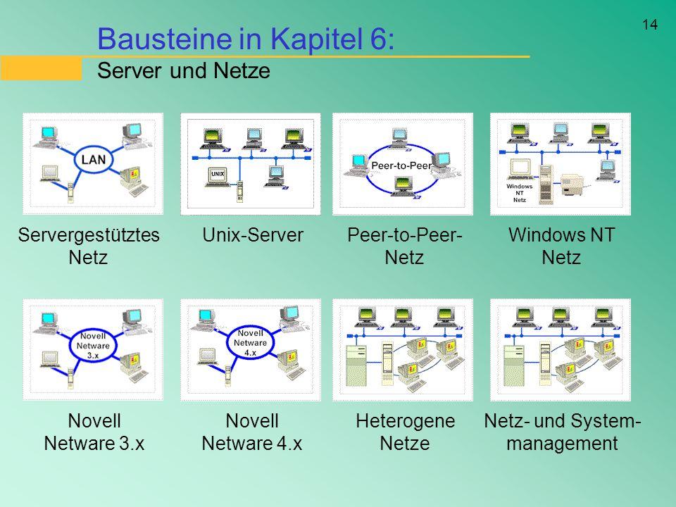14 Bausteine in Kapitel 6: Server und Netze Servergestütztes Netz Unix-ServerPeer-to-Peer- Netz Windows NT Netz Novell Netware 3.x Novell Netware 4.x