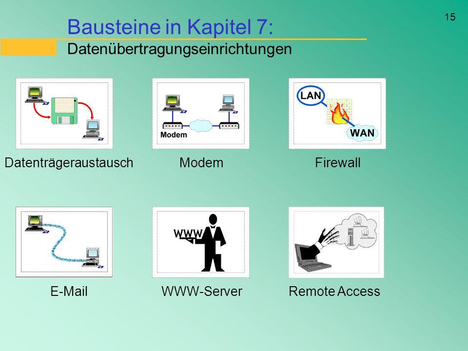 15 Bausteine in Kapitel 7: Datenübertragungseinrichtungen DatenträgeraustauschModemFirewall E-MailWWW-ServerRemote Access