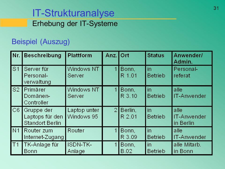31 IT-Strukturanalyse Erhebung der IT-Systeme Beispiel (Auszug)