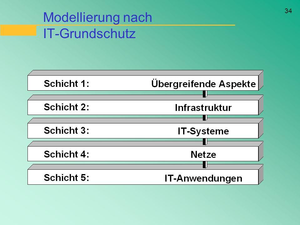 34 Modellierung nach IT-Grundschutz