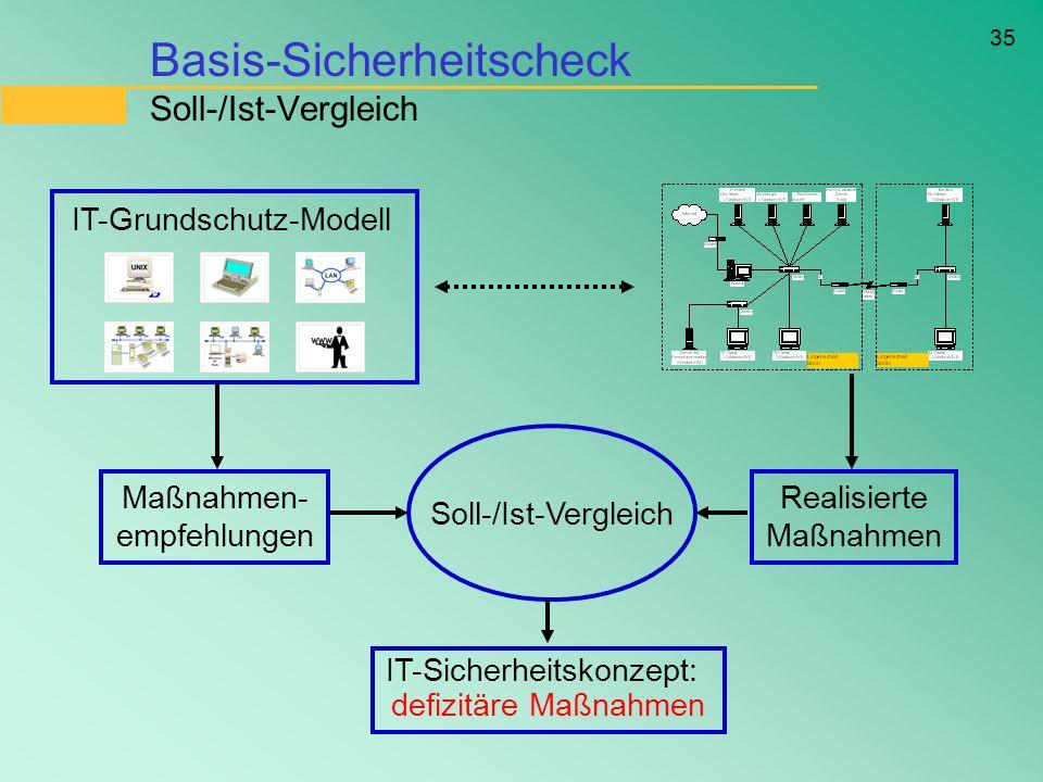 35 Basis-Sicherheitscheck Soll-/Ist-Vergleich IT-Grundschutz-Modell Soll-/Ist-Vergleich Maßnahmen- empfehlungen Realisierte Maßnahmen IT-Sicherheitsko