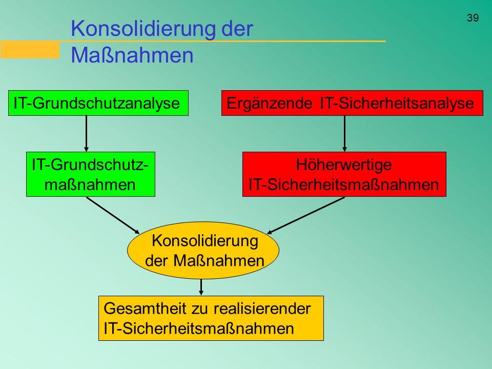 39 IT-GrundschutzanalyseErgänzende IT-Sicherheitsanalyse IT-Grundschutz- maßnahmen Höherwertige IT-Sicherheitsmaßnahmen Konsolidierung der Maßnahmen G