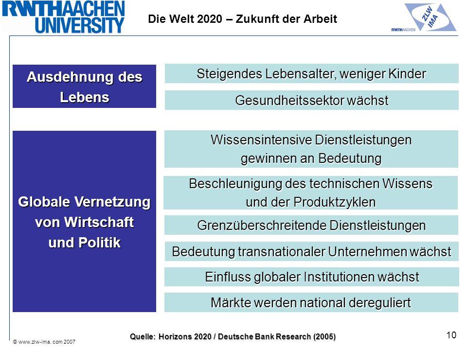 © www.zlw-ima. com 2007 10 Globale Vernetzung von Wirtschaft und Politik Wissensintensive Dienstleistungen gewinnen an Bedeutung Grenzüberschreitende
