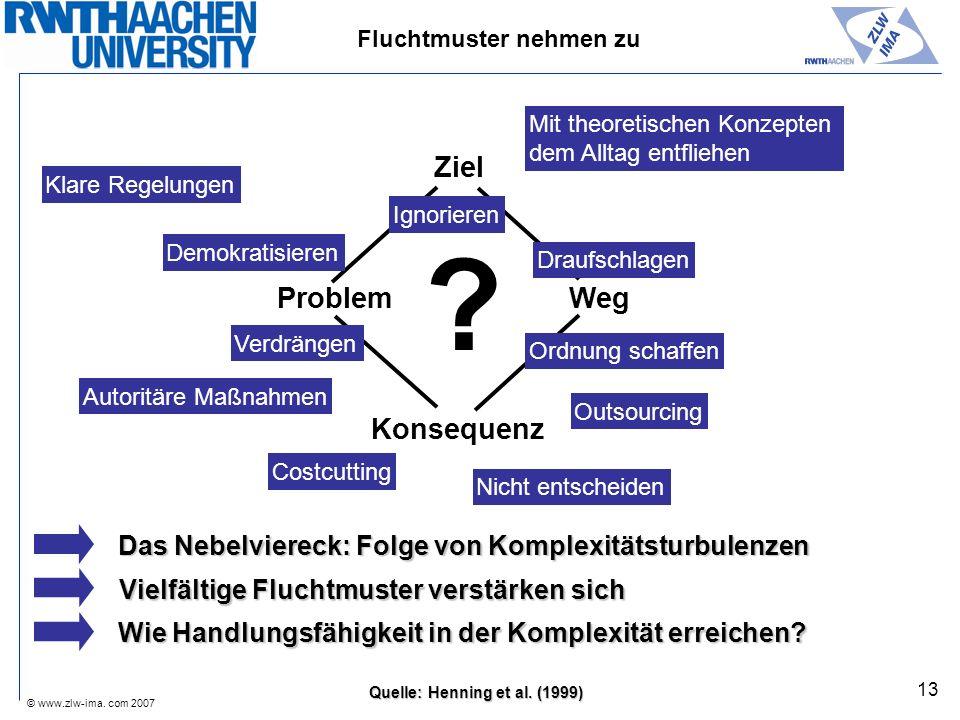 © www.zlw-ima. com 2007 13 ? Ziel Weg Konsequenz Problem Das Nebelviereck: Folge von Komplexitätsturbulenzen Quelle: Henning et al. (1999) Wie Handlun
