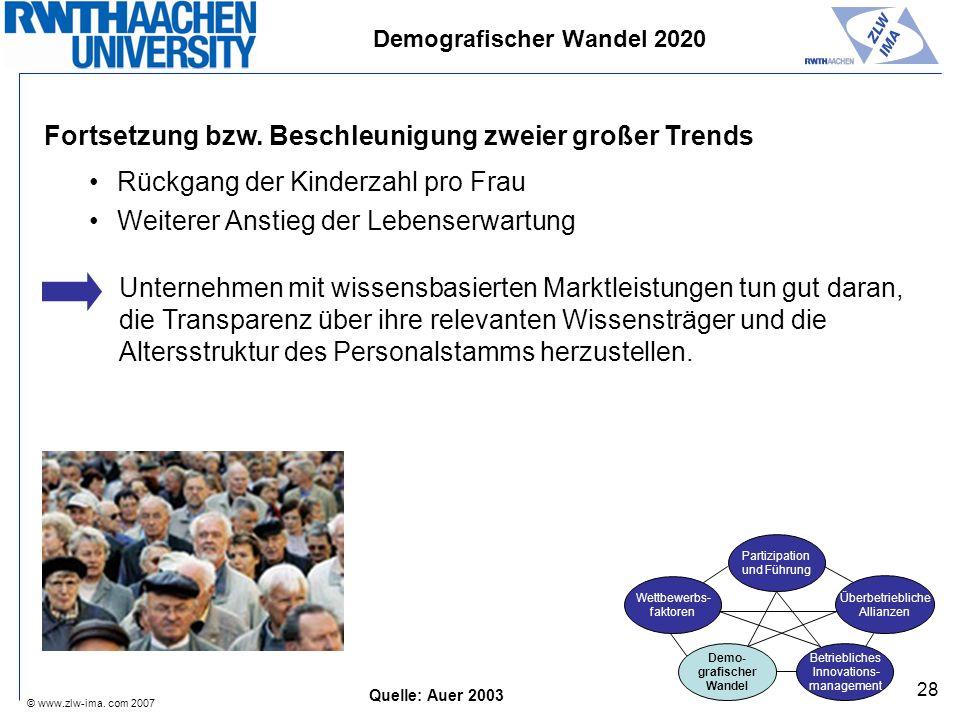 © www.zlw-ima. com 2007 28 Rückgang der Kinderzahl pro Frau Weiterer Anstieg der Lebenserwartung Demografischer Wandel 2020 Quelle: Auer 2003 Unterneh