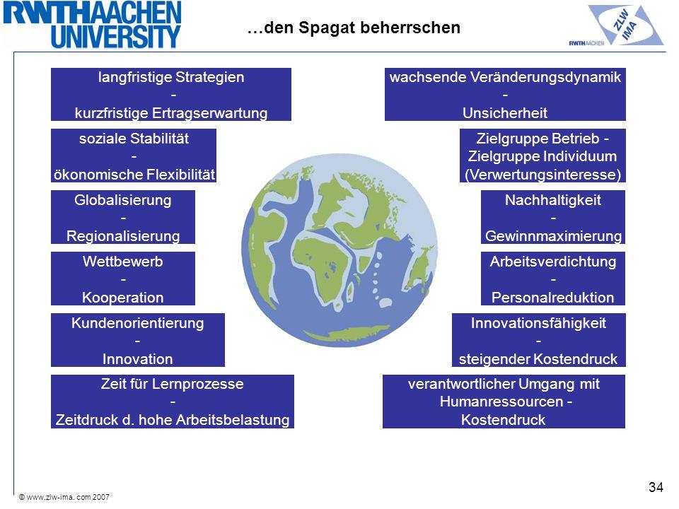 © www.zlw-ima. com 2007 34 NetzwerkeNetzwerke Innovationsfähigkeit - steigender Kostendruck Arbeitsverdichtung - Personalreduktion Wettbewerb - Kooper