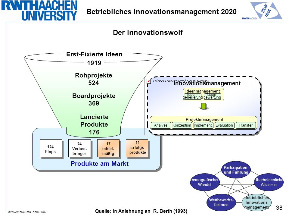 © www.zlw-ima. com 2007 38 Betriebliches Innovationsmanagement 2020 Innovationsmanagement Projektmanagement KonzeptionImplement.EvaluationTransferAnal