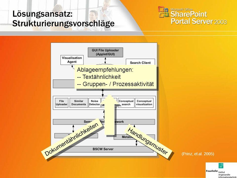 Lösungsansatz: Strukturierungsvorschläge Dokumentähnlichkeiten Handlungsmuster Ablageempfehlungen: -- Textähnlichkeit -- Gruppen- / Prozessaktivität Ablageempfehlungen: -- Textähnlichkeit -- Gruppen- / Prozessaktivität (Prinz, et.al.