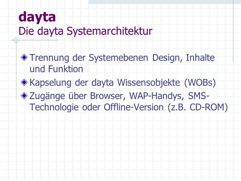 dayta Modulstruktur und Funktionsumfang Content-Ebene (WOBs) Collaborations-Ebene (weitere Funktionseinheiten) Personalisation-Ebene (Analyse des Verhalten der Anwenders) Authoring-Ebene (Anlage von WOBs und Strukturierung) Administration-Ebene (Systemverhalten, Berechtigungskonzept)