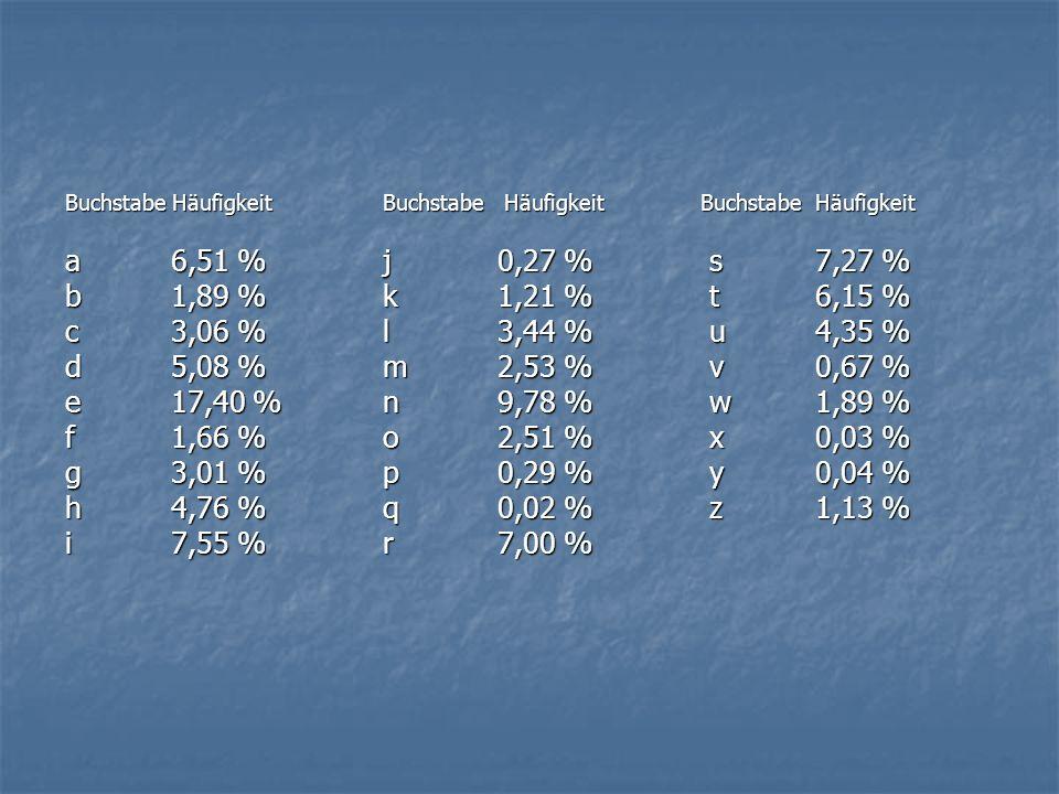 Buchstabe Häufigkeit Buchstabe Häufigkeit Buchstabe Häufigkeit a 6,51 % j 0,27 % s 7,27 % b 1,89 % k 1,21 % t 6,15 % c 3,06 % l 3,44 % u 4,35 % d 5,08