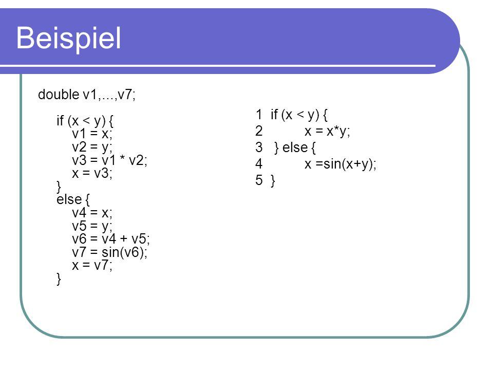 Beispiel double v1,...,v7; if (x < y) { v1 = x; v2 = y; v3 = v1 * v2; x = v3; } else { v4 = x; v5 = y; v6 = v4 + v5; v7 = sin(v6); x = v7; } 1 if (x < y) { 2x = x*y; 3 } else { 4x =sin(x+y); 5 }