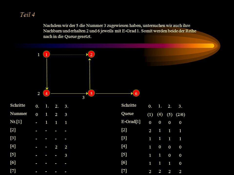 Teil 3 5 Die 4 wird aus der Queue entnommen und erhält die nächste Nummer. Die 5 wird als Nachbarknoten mit Eingangsgrad 1 auf E-Grad 0 gesetzt und in